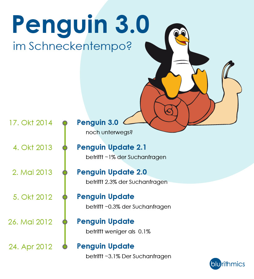 Google Update Pinguin 3.0 Statement Infografik